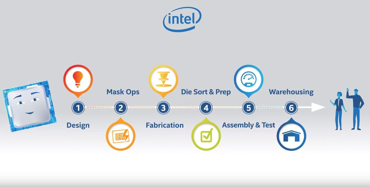 The chips that power your personal computer – Intel's overview